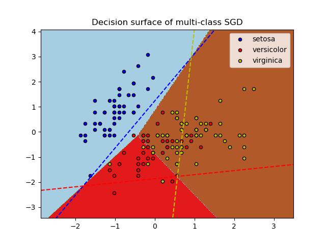 在iris数据集上绘制多类SGD
