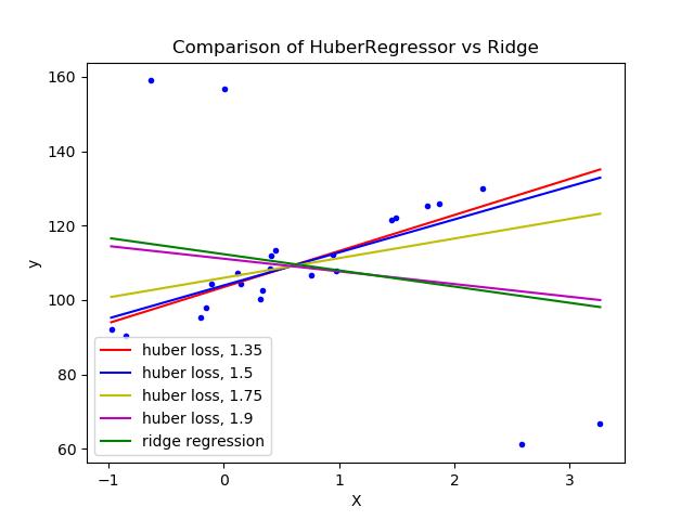 强异常数据集上的Huber回归与岭回归