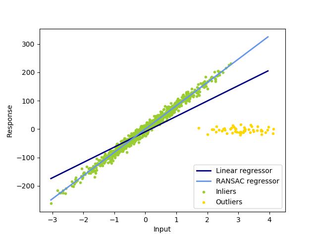 基于RANSAC的鲁棒线性模型估计