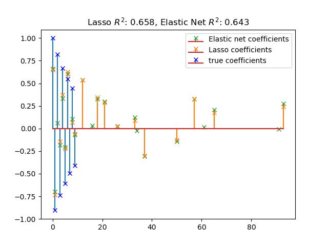 稀疏信号上的LASSO与弹性网