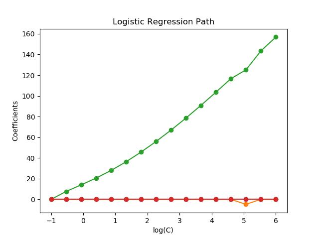 L1-Logistic回归的正则化路径