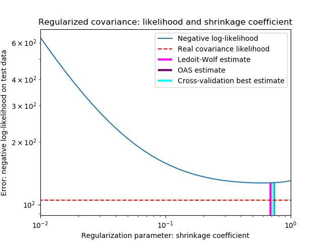 收缩协方差估计:LedoitWolf VS OAS和极大似然