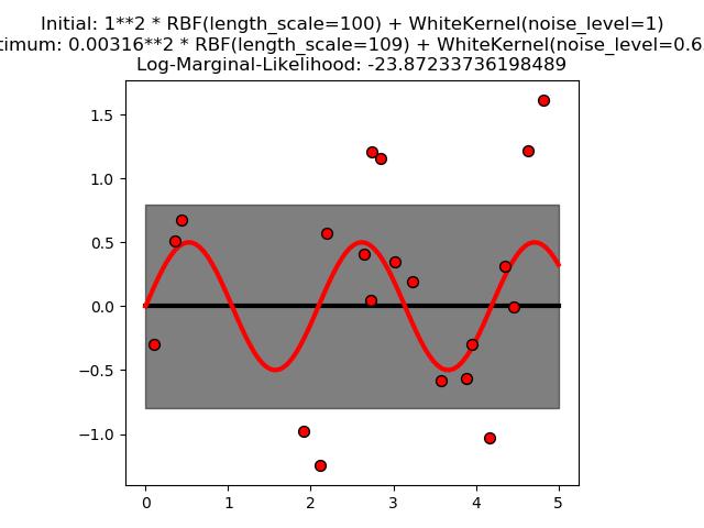 带噪声水平估计的高斯过程回归(GPR)