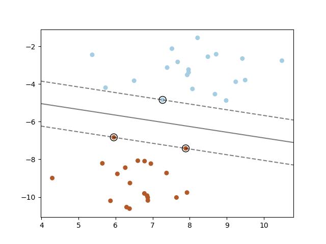 支持向量机:最大边际分割超平面