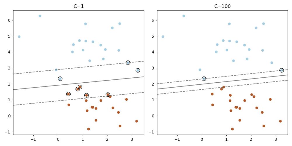 绘制线性支持向量机(基于liblinear)的支持向量