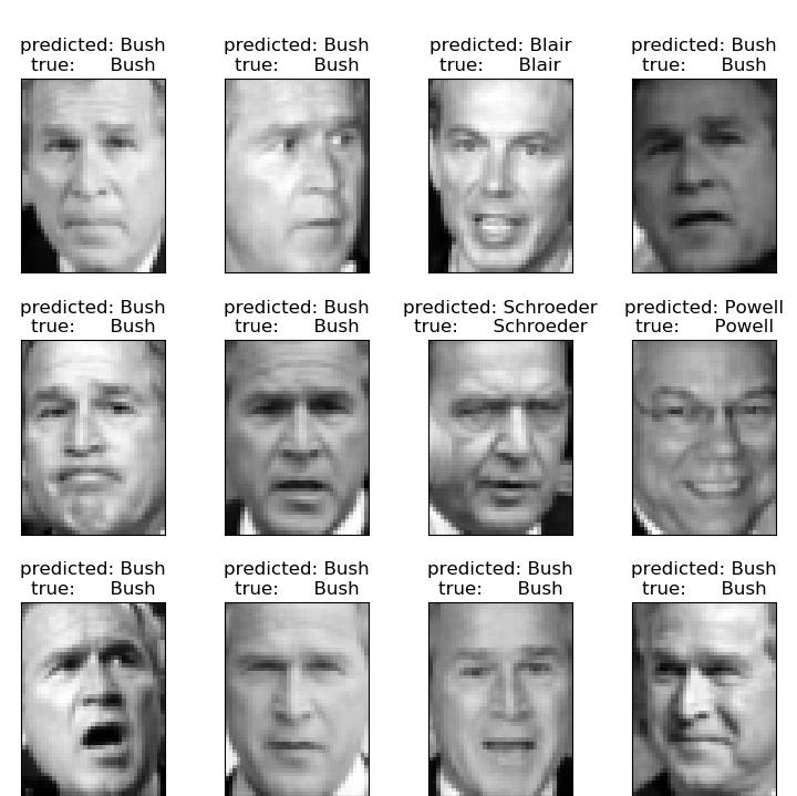 基于特征面和支持向量机的人脸识别实例