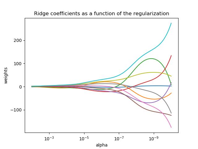 绘制正则化函数的岭系数图