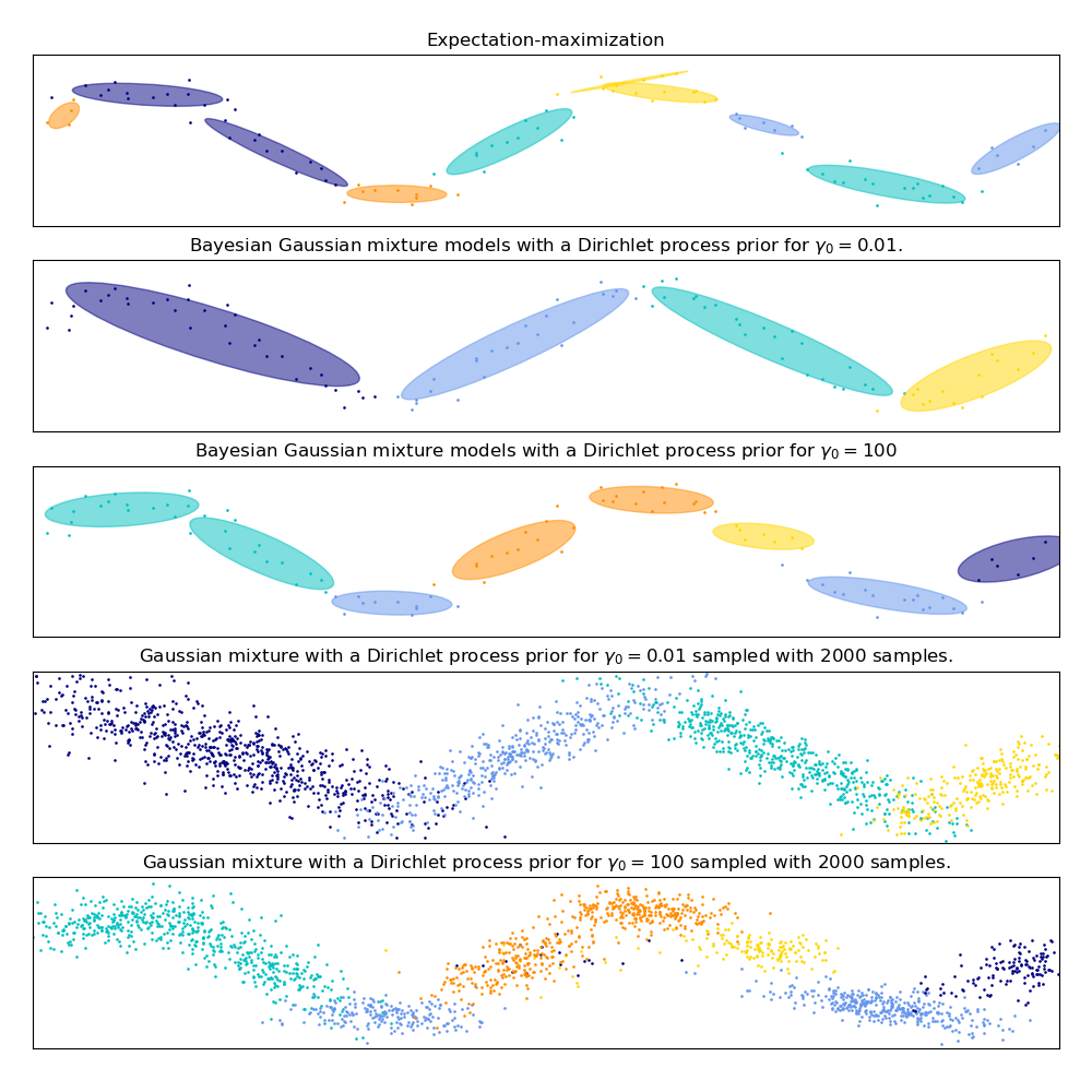 高斯混合模型正弦曲线