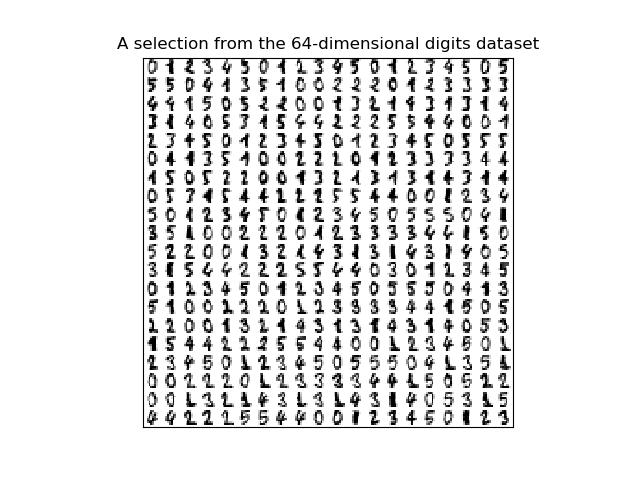 手写数字上的流形学习:局部线性嵌入,Isomap…