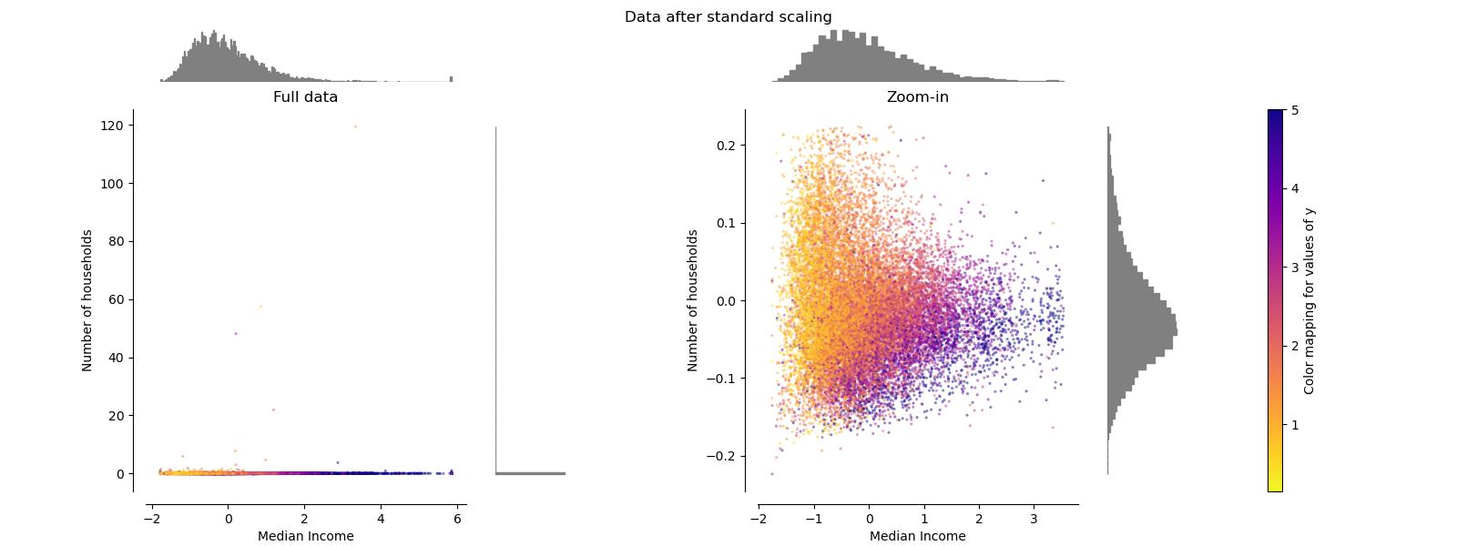将不同缩放器对数据的影响与离群值进行比较