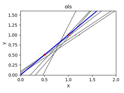 普通最小二乘与岭回归差异