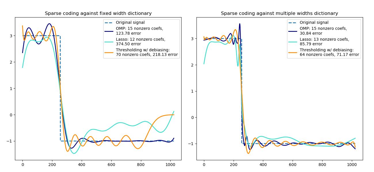 使用预计算字典的稀疏编码