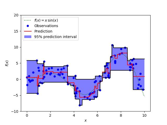 梯度提升回归的预测区间
