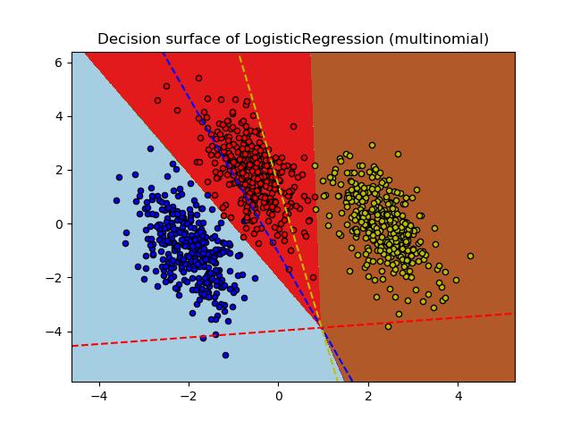 绘制多类和One-vs-Rest Logistic回归图
