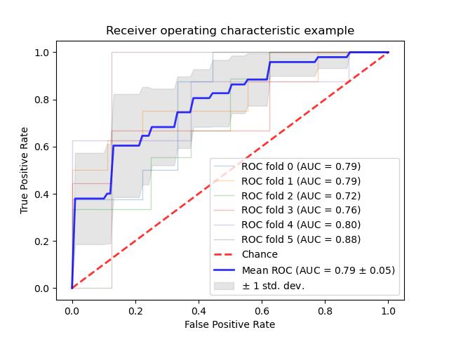 带交叉验证的ROC曲线
