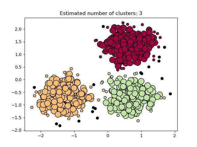 DBSCAN聚类算法的演示