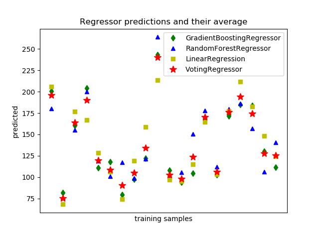 绘制单独与投票回归预测
