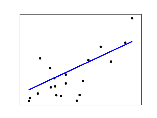 线性回归实例