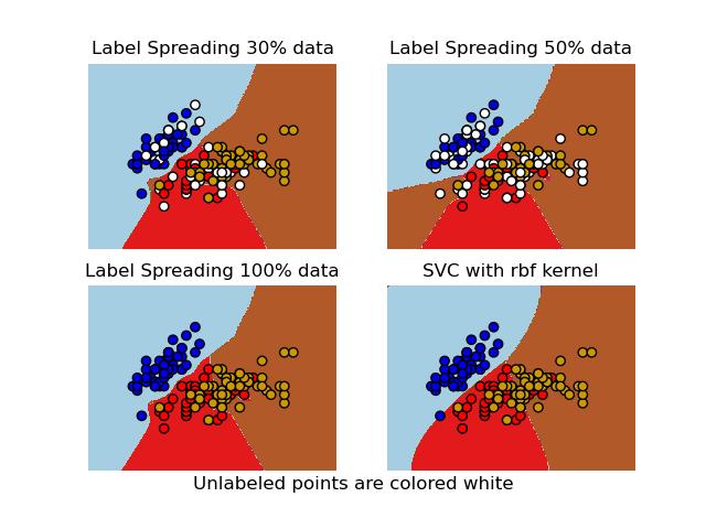 Iris数据集上的标签传播与SVM的决策边界