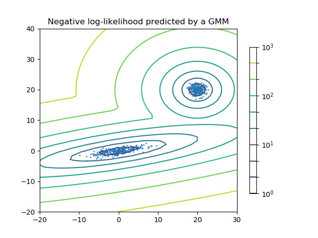 高斯混合模型的密度估计
