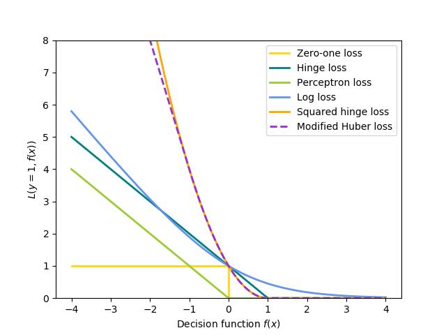 SGD:凸损失函数