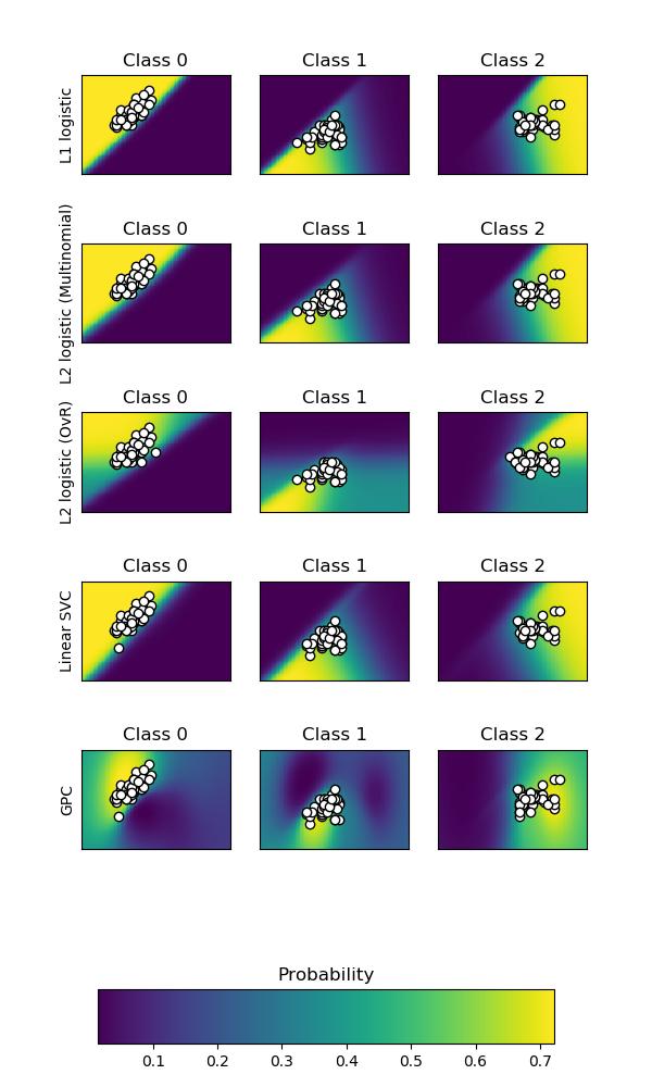 绘制分类的概率