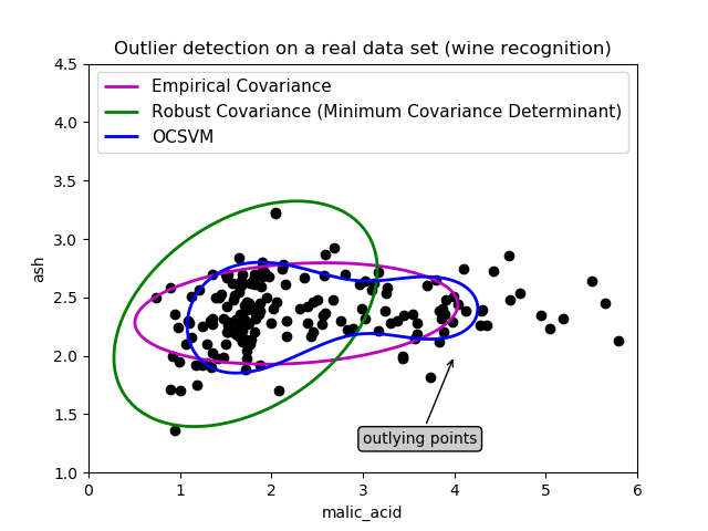 真实数据集上的孤立点检测