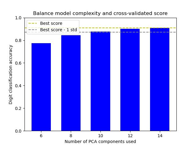 平衡模型的复杂性和交叉验证的分数
