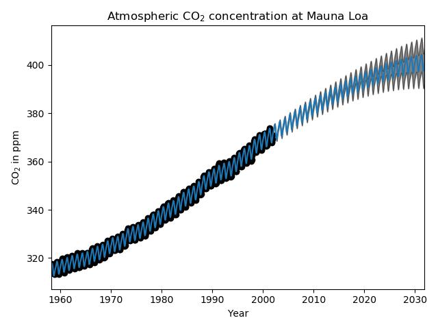 Mauna Loa CO2数据的高斯过程回归(GPR)