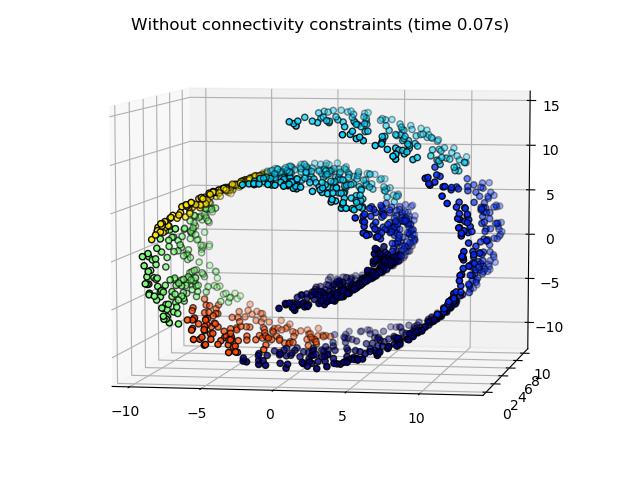 分层聚类:结构化区域与非结构化区域