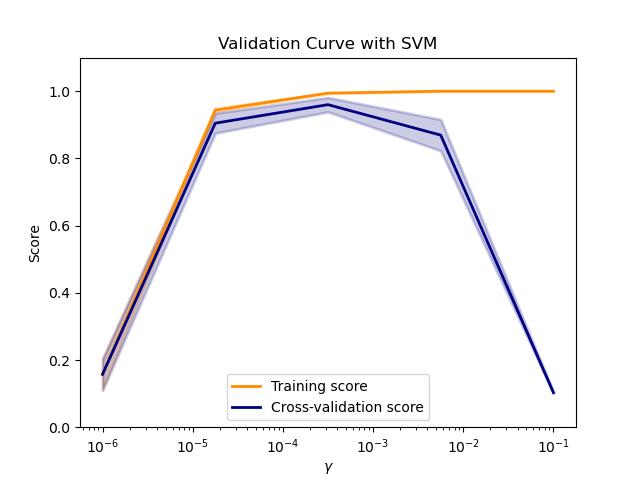 绘制验证曲线