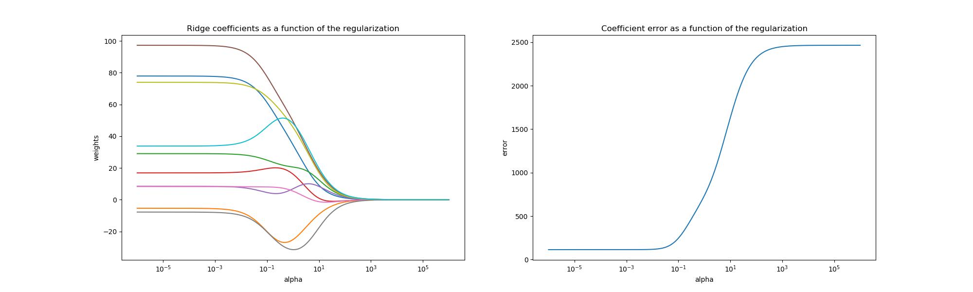绘制L2正则化函数的岭系数图