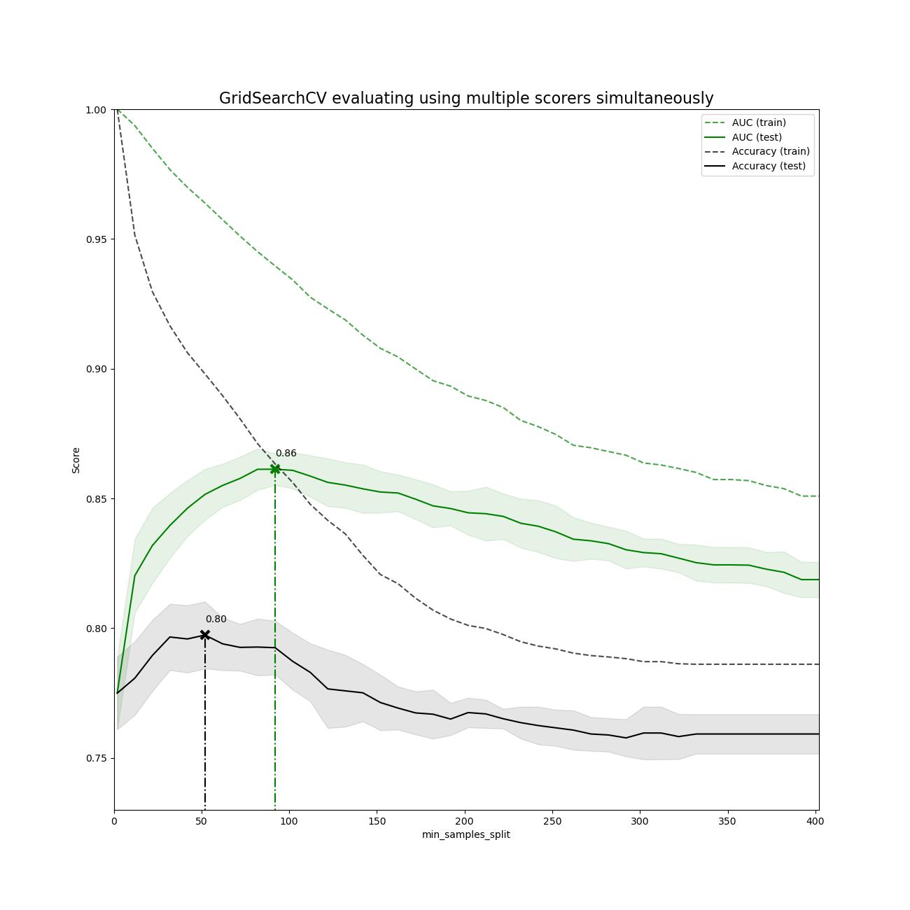 在cross_val_score和GridSearchCV上进行多指标评估的演示
