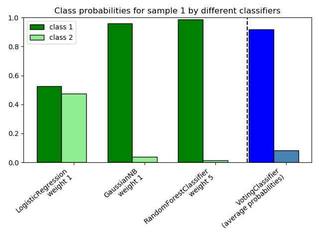 绘制通过投票分类器计算的类概率