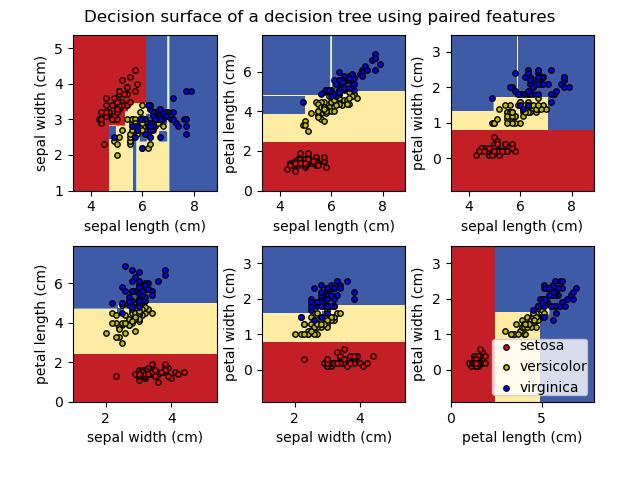 在iris数据集上绘制决策树的决策面
