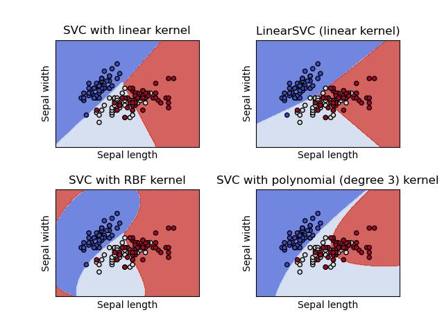在鸢尾花数据集中绘制不同的SVM分类器
