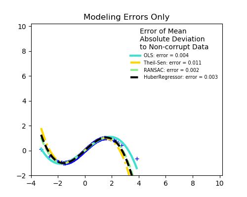 鲁棒线性估计拟合