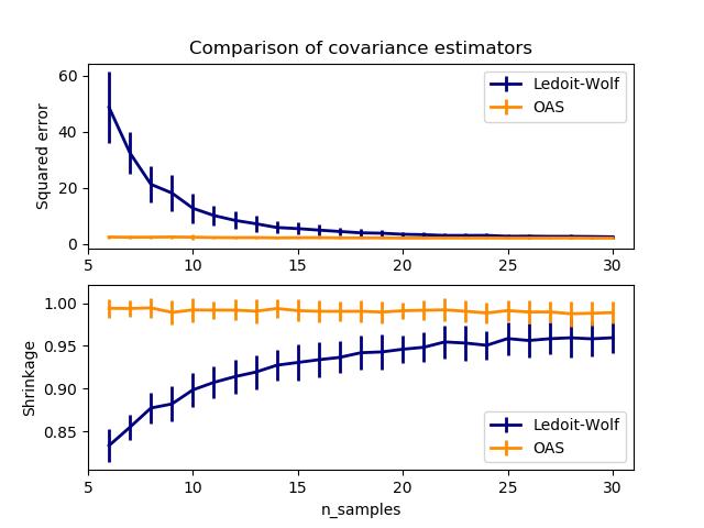 Ledoit-Wolf vs OAS估计器