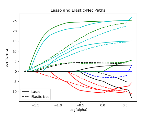 Lasso和弹性网