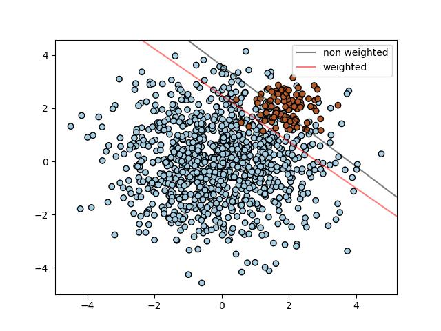 支持向量机:不均衡数据集的分割超平面