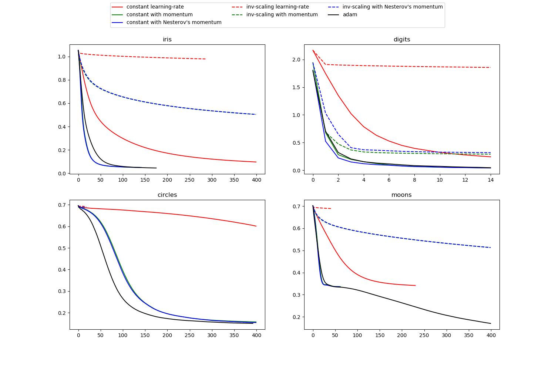 比较MLPClassifier的随机学习策略