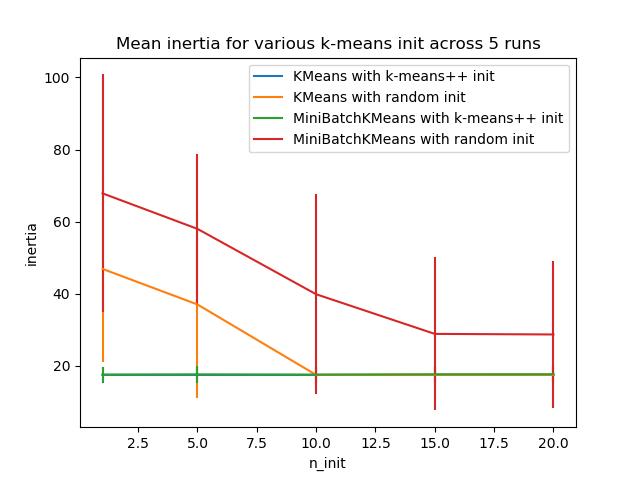 k均值初始化影响的实证评价