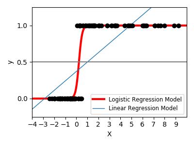 Logistic函数