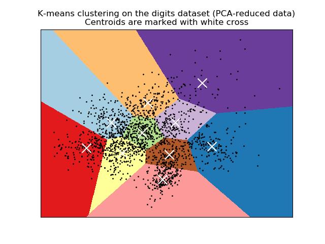 手写数字数据上K均值聚类的一个演示