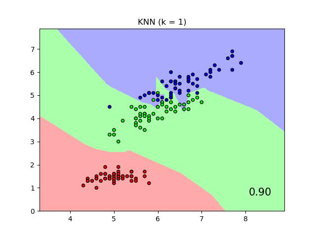 比较有邻域成分分析与无邻域成分分析的最近邻域