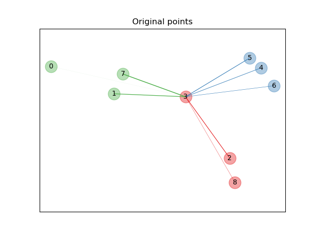 邻域成分分析图