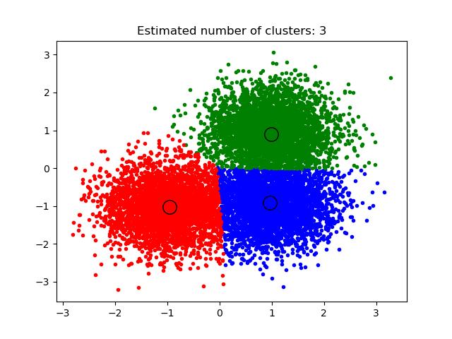 均值移位聚类算法的一个例子