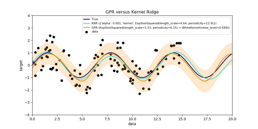 核岭回归与高斯过程回归的比较