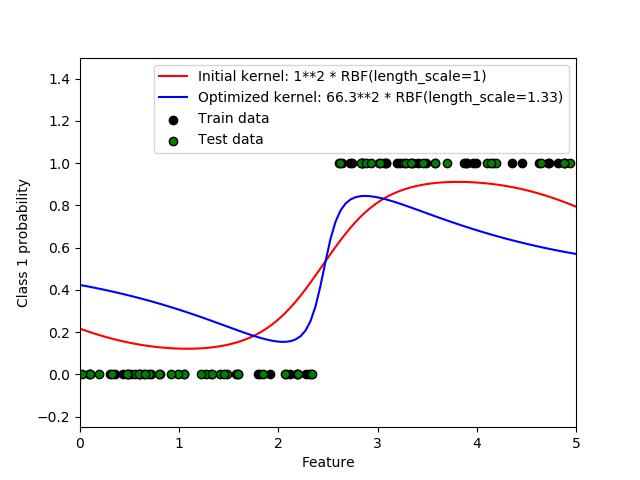 高斯过程分类的概率预测
