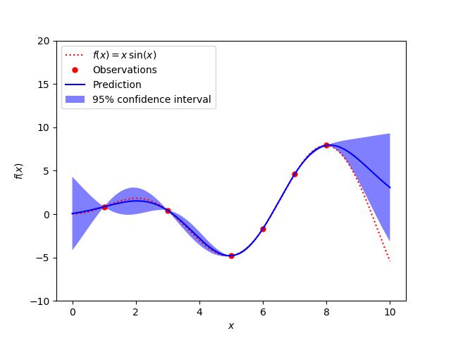 高斯过程回归:基本介绍性示例